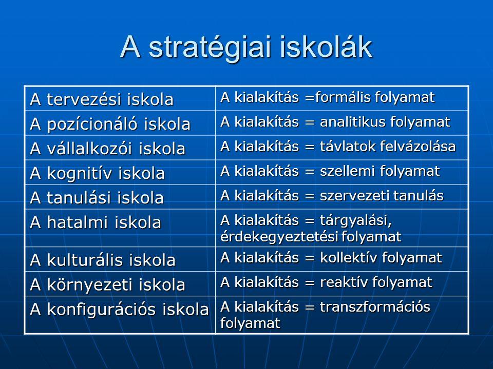 A stratégiai iskolák A tervezési iskola A kialakítás =formális folyamat A pozícionáló iskola A kialakítás = analitikus folyamat A vállalkozói iskola A