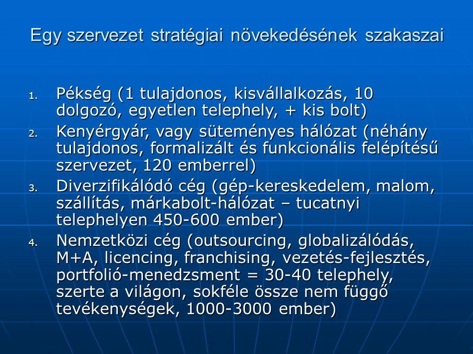 Egy szervezet stratégiai növekedésének szakaszai 1. Pékség (1 tulajdonos, kisvállalkozás, 10 dolgozó, egyetlen telephely, + kis bolt) 2. Kenyérgyár, v