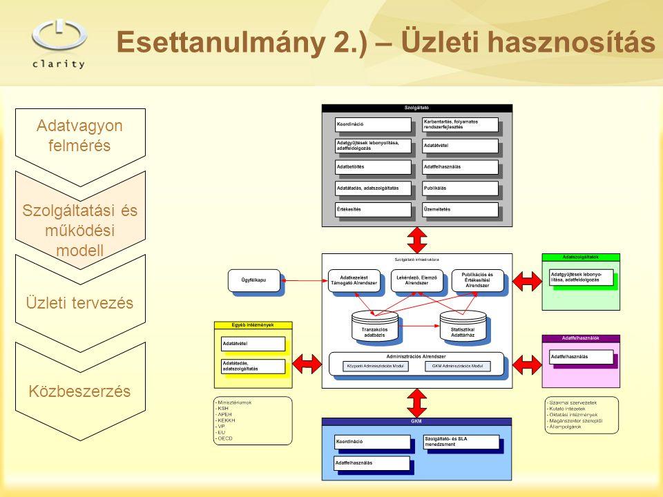 Adatvagyon felmérés Szolgáltatási és működési modell Üzleti tervezés Közbeszerzés Esettanulmány 2.) – Üzleti hasznosítás