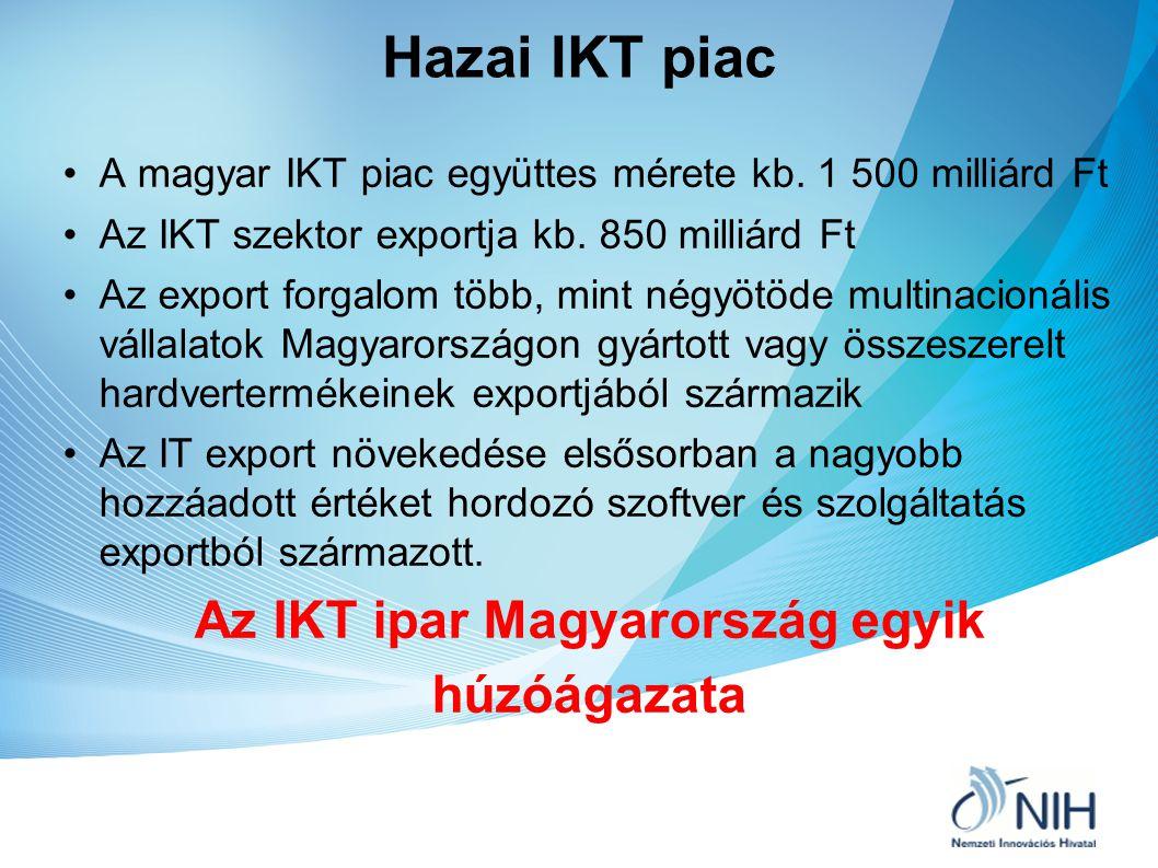 Hazai IKT piac A magyar IKT piac együttes mérete kb. 1 500 milliárd Ft Az IKT szektor exportja kb. 850 milliárd Ft Az export forgalom több, mint négyö