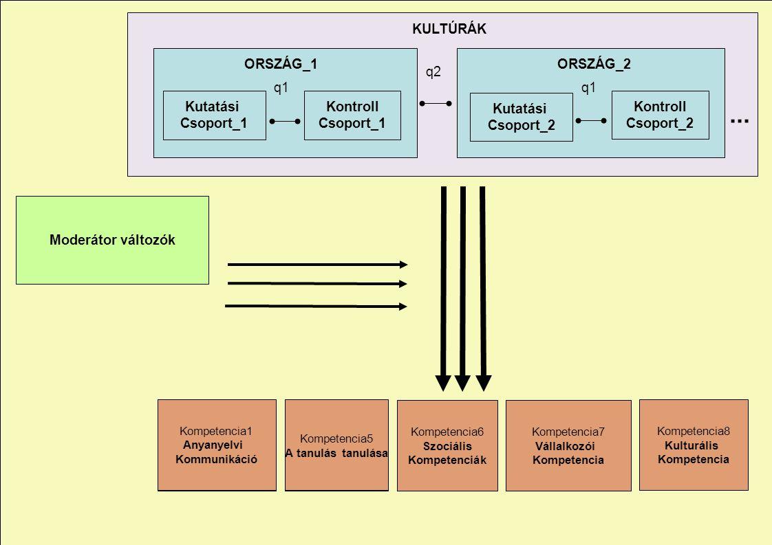 ... Kontroll Csoport_1 KULTÚRÁK q1 q2 Kompetencia1 Anyanyelvi Kommunikáció Kompetencia5 A tanulás tanulása Kompetencia6 Szociális Kompetenciák Kompete