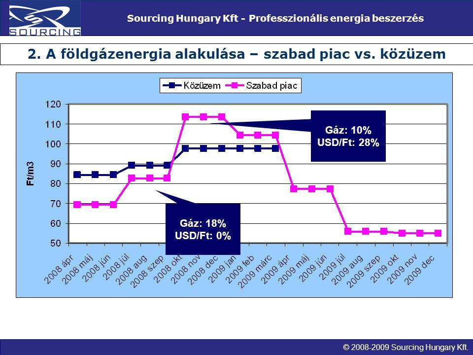 © 2008-2009 Sourcing Hungary Kft. Sourcing Hungary Kft - Professzionális energia beszerzés 2. A földgázenergia alakulása – szabad piac vs. közüzem Gáz