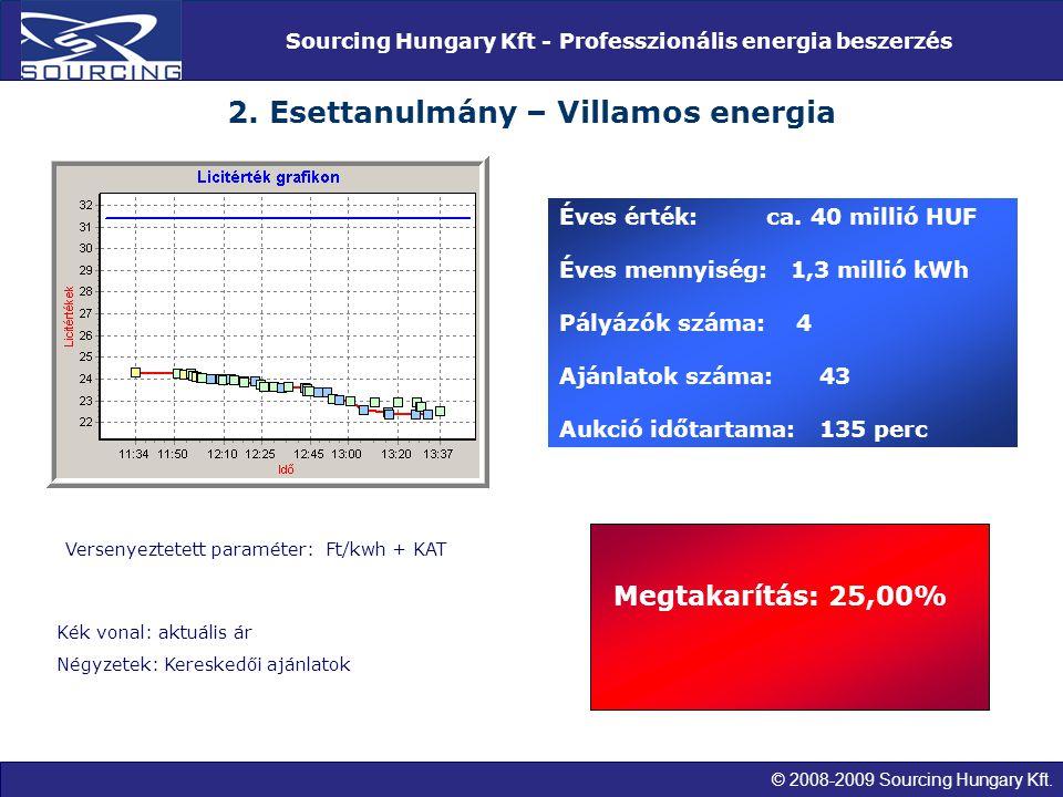 © 2008-2009 Sourcing Hungary Kft. Sourcing Hungary Kft - Professzionális energia beszerzés 2. Esettanulmány – Villamos energia Éves érték: ca. 40 mill