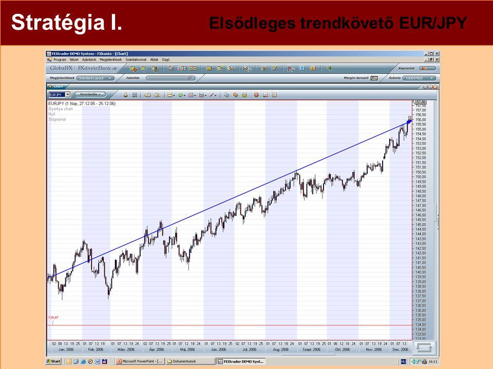 Stratégia I.Elsődleges trendkövető EUR/JPY Árfolyam: 139,47 (2006.
