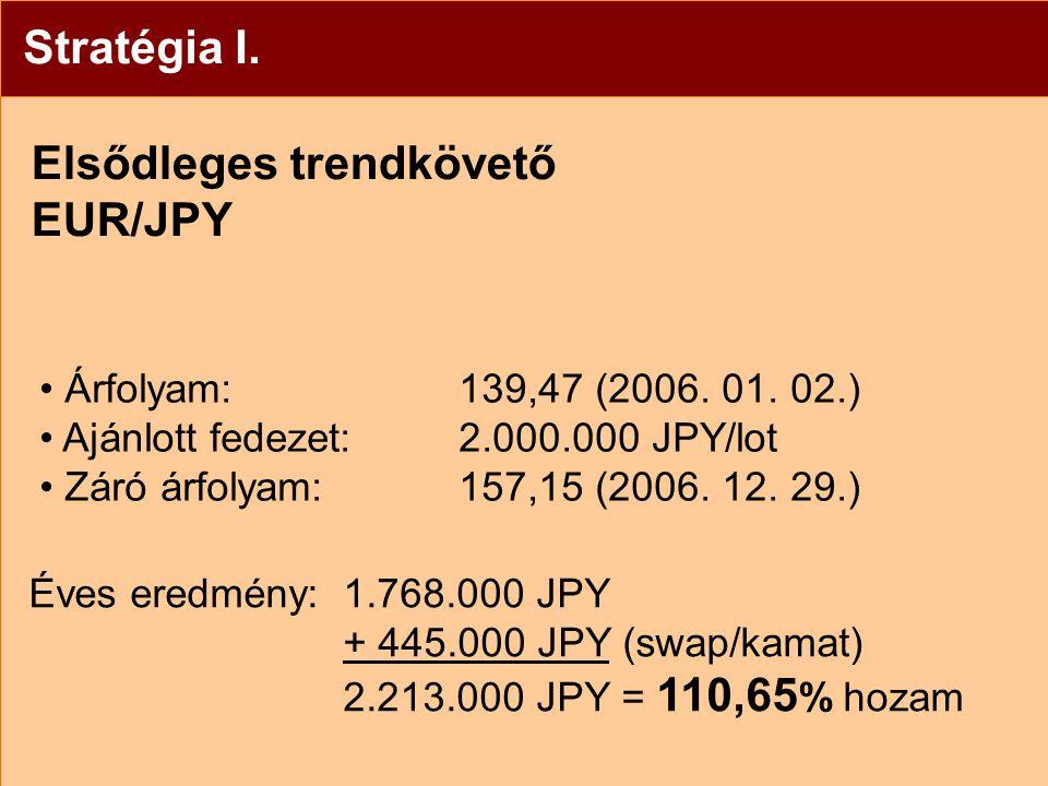 Stratégia I. Elsődleges trendkövető EUR/JPY Árfolyam: 139,47 (2006.