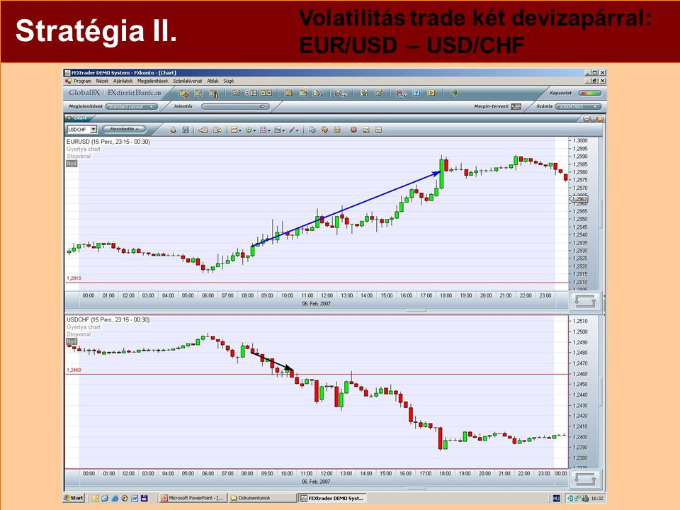 Stratégia II.Volatilitás trade két devizapárral EUR/USD – USD/CHF Példa: 2007.