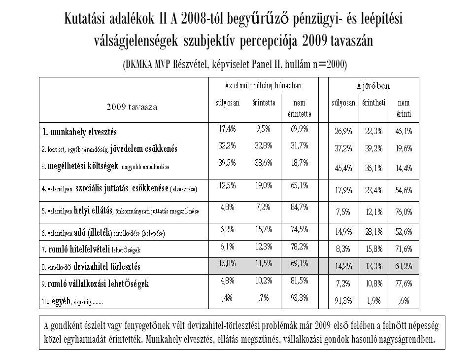 Kutatási adalékok II A 2008-tól begy ű r ű z ő pénzügyi- és leépítési válságjelenségek szubjektív percepciója 2009 tavaszán (DKMKA MVP Részvétel, képviselet Panel II.