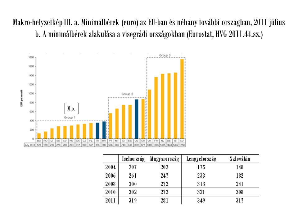 Makro-helyzetkép III. a. Minimálbérek (euro) az EU-ban és néhány további országban, 2011 július b.