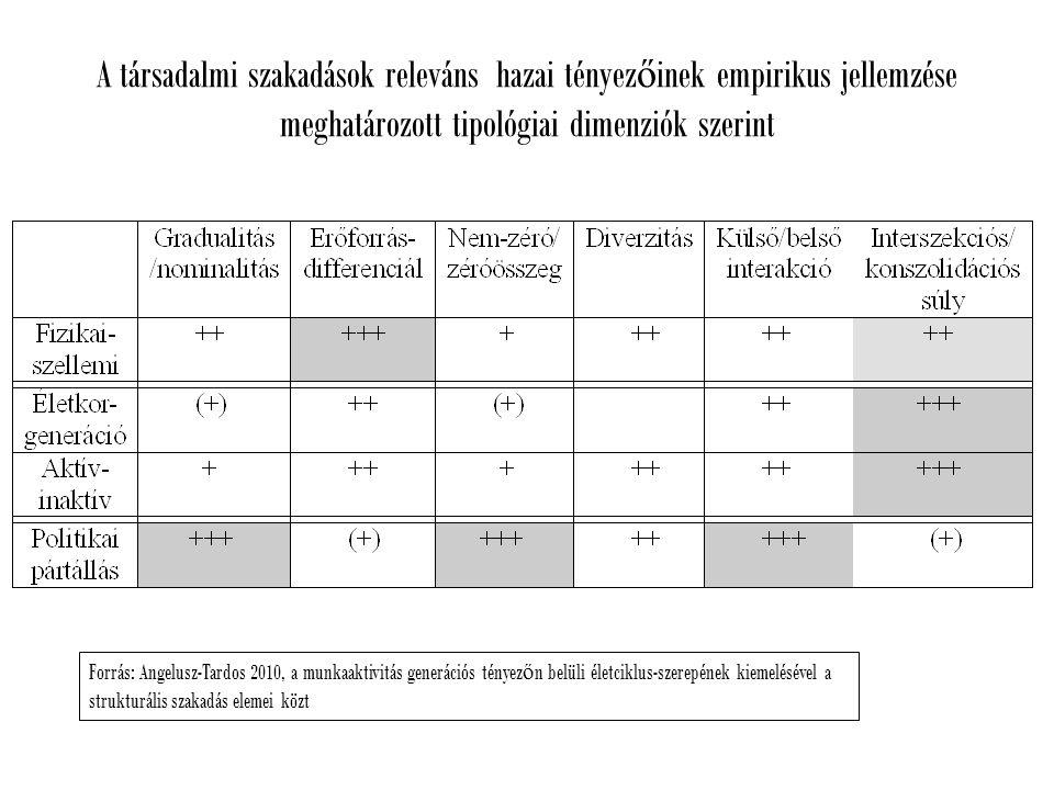A társadalmi szakadások releváns hazai tényez ő inek empirikus jellemzése meghatározott tipológiai dimenziók szerint Forrás: Angelusz-Tardos 2010, a munkaaktivitás generációs tényez ő n belüli életciklus-szerepének kiemelésével a strukturális szakadás elemei közt
