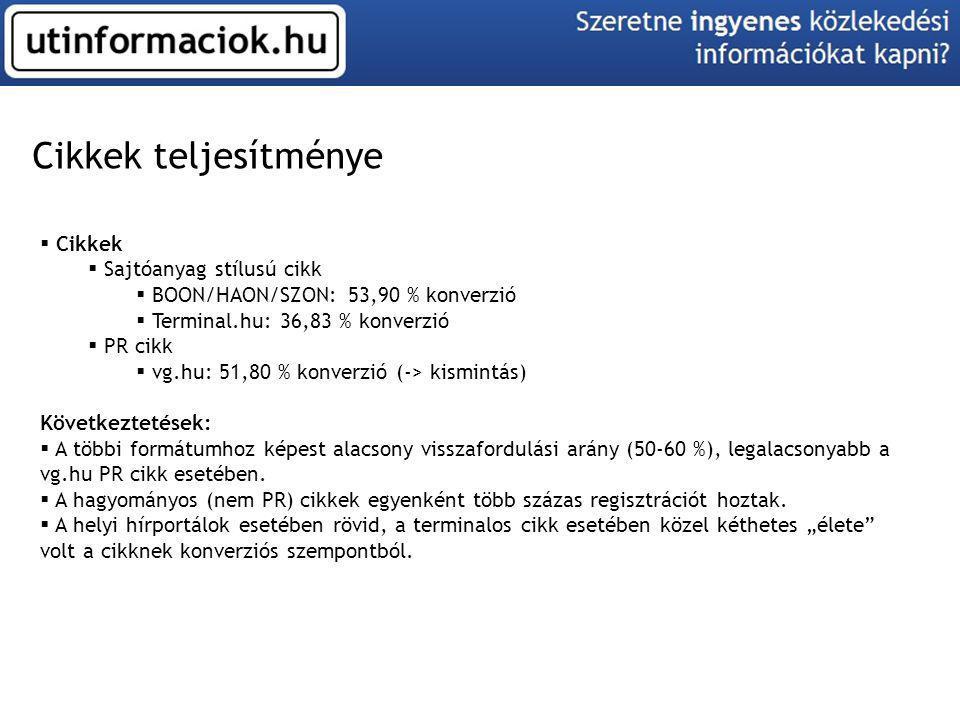 Cikkek teljesítménye  Cikkek  Sajtóanyag stílusú cikk  BOON/HAON/SZON: 53,90 % konverzió  Terminal.hu: 36,83 % konverzió  PR cikk  vg.hu: 51,80