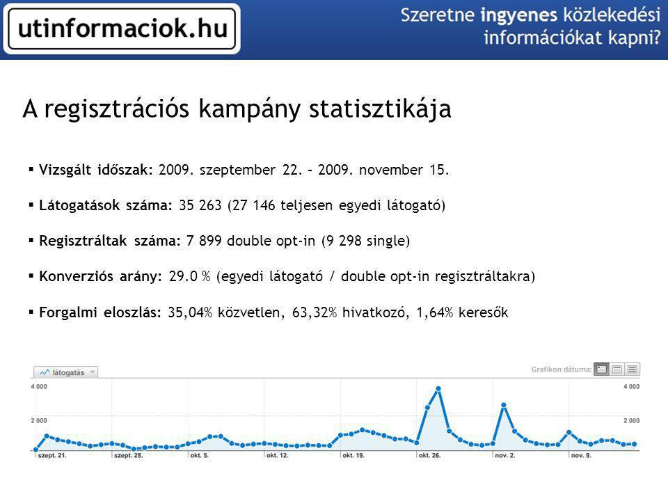 A regisztrációs kampány statisztikája  Vizsgált időszak: 2009. szeptember 22. – 2009. november 15.  Látogatások száma: 35 263 (27 146 teljesen egyed