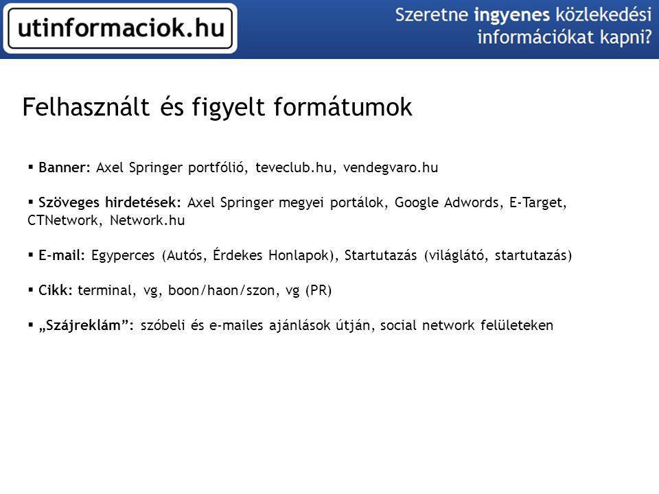 Felhasznált és figyelt formátumok  Banner: Axel Springer portfólió, teveclub.hu, vendegvaro.hu  Szöveges hirdetések: Axel Springer megyei portálok,
