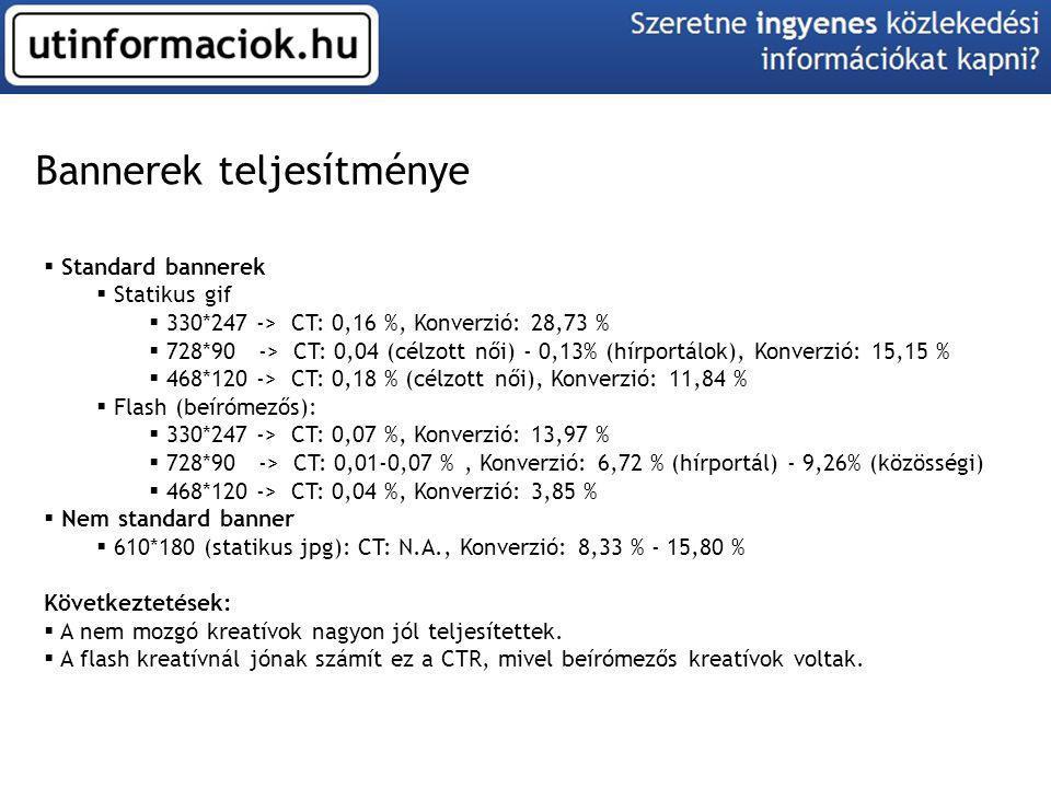 Szöveges hirdetések teljesítménye  Szöveges hirdetések  Hírportálokon -> CT: N.A., Konverzió: 10-33%  Google Adwords: -> CT: 2,92 % (kulcsszó), 0,06 % (tartalmi), Konverzió: 9,43 %  E-Target: -> CT: 0,025%, Konverzió: 10,65 %  CTNetwork: -> CT:0,048, Konverzió: 4,17 % Következtetések:  A PPC rendszerekben az egyhetes időszak és a 10.000 HUF/rendszer túl alacsony érték, emiatt az itt látható eredményekből nem szabad komoly következtetést levonni.