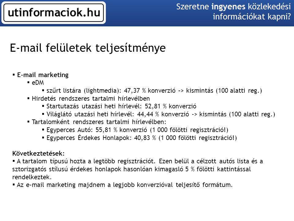 E-mail felületek teljesítménye  E-mail marketing  eDM  szűrt listára (lightmedia): 47,37 % konverzió –> kismintás (100 alatti reg.)  Hirdetés rend