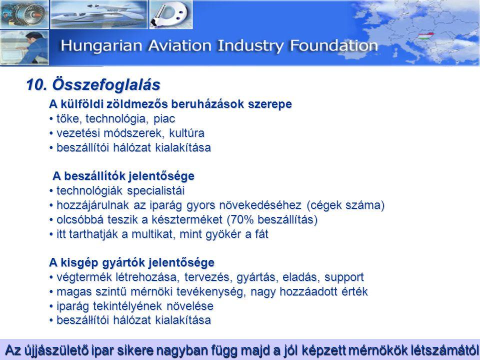 10. Összefoglalás A külföldi zöldmezős beruházások szerepe tőke, technológia, piac tőke, technológia, piac vezetési módszerek, kultúra vezetési módsze