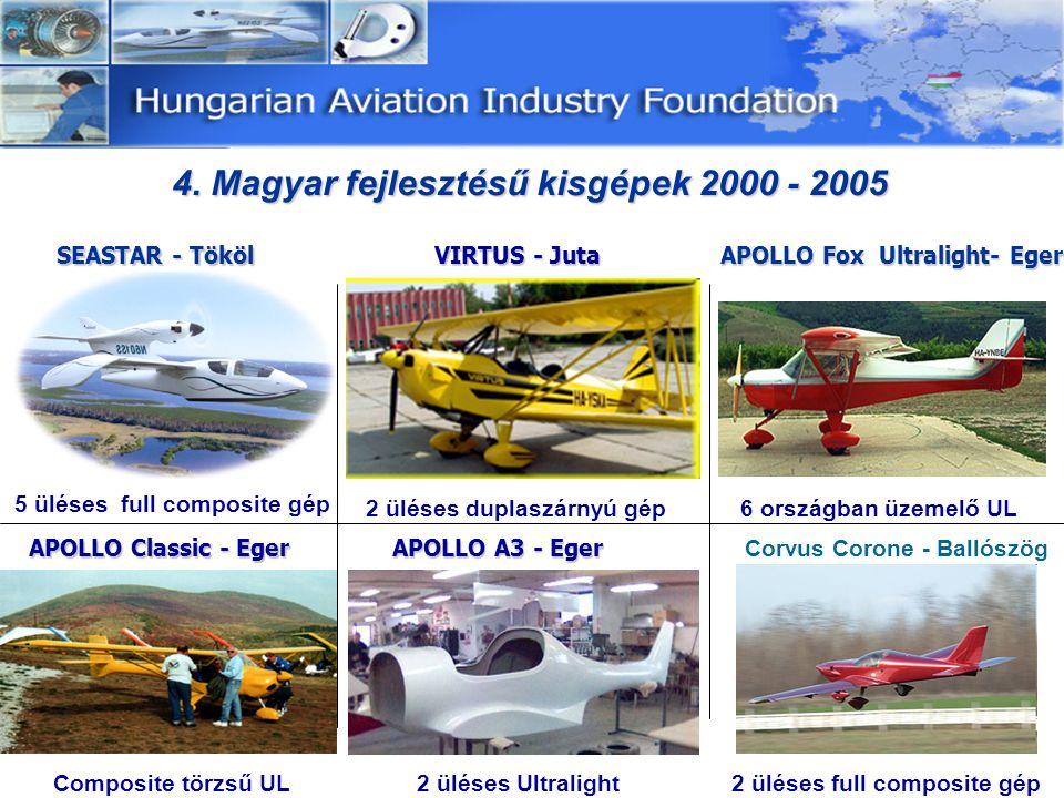 5.A magyar repülőipar szerkezete 5.