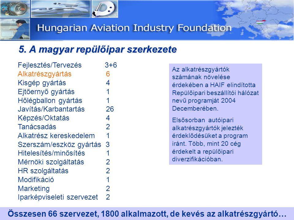 5. A magyar repülőipar szerkezete 5.