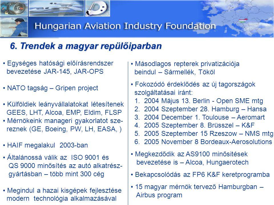 Egységes hatósági előírásrendszer bevezetése JAR-145, JAR-OPS NATO tagság – Gripen project Külföldiek leányvállalatokat létesítenek GEES, LHT, Alcoa, EMP, Eldim, FLSP Mérnökeink manageri gyakorlatot sze- reznek (GE, Boeing, PW, LH, EASA, ) HAIF megalakul 2003-ban Általánossá válik az ISO 9001 és QS 9000 minősítés az autó alkatrész- gyártásban – több mint 300 cég Megindul a hazai kisgépek fejlesztése modern technológia alkalmazásával 6.