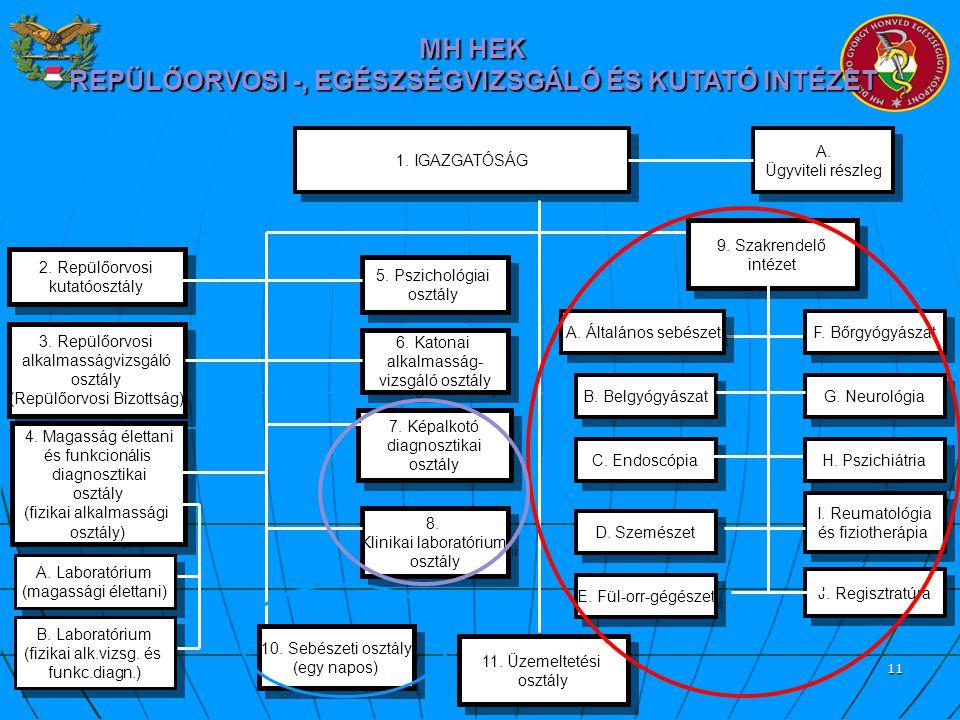 11 1. IGAZGATÓSÁG 3. Repülőorvosi alkalmasságvizsgáló osztály (Repülőorvosi Bizottság) 3. Repülőorvosi alkalmasságvizsgáló osztály (Repülőorvosi Bizot