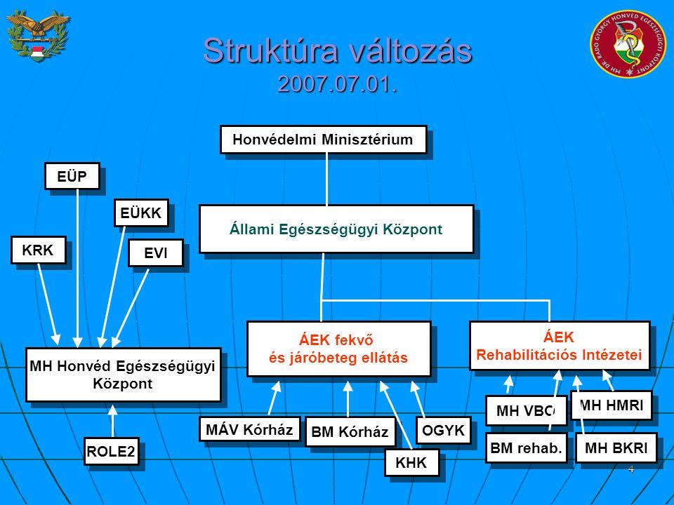 4 Struktúra változás 2007.07.01. Honvédelmi Minisztérium Állami Egészségügyi Központ MH Honvéd Egészségügyi Központ MH Honvéd Egészségügyi Központ BM