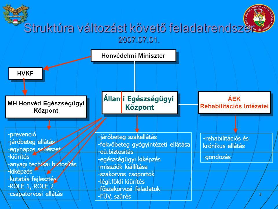 5 Struktúra változást követő feladatrendszer 2007.07.01. Honvédelmi Miniszter MH Honvéd Egészségügyi Központ MH Honvéd Egészségügyi Központ Állami Egé
