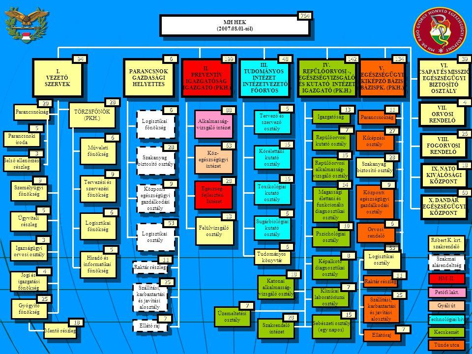 6 MH HEK (2007.08.01-től) MH HEK (2007.08.01-től) PARANCSNOK GAZDASÁGI HELYETTES PARANCSNOK GAZDASÁGI HELYETTES II. PREVENTÍV IGAZGATÓSÁG IGAZGATÓ (PK