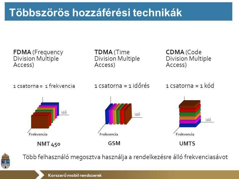 Korszerű mobil rendszerek FDMA (Frequency Division Multiple Access) Frekvencia Idő TDMA (Time Division Multiple Access) 1 csatorna = 1 időrés CDMA (Code Division Multiple Access) 1 csatorna = 1 kód Frekvencia Idő Frekvencia Idő Több felhasználó megosztva használja a rendelkezésre álló frekvenciasávot NMT 450 GSM UMTS Többszörös hozzáférési technikák 1 csatorna = 1 frekvencia