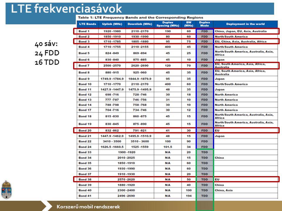 Korszerű mobil rendszerek 40 sáv: 24 FDD 16 TDD LTE frekvenciasávok