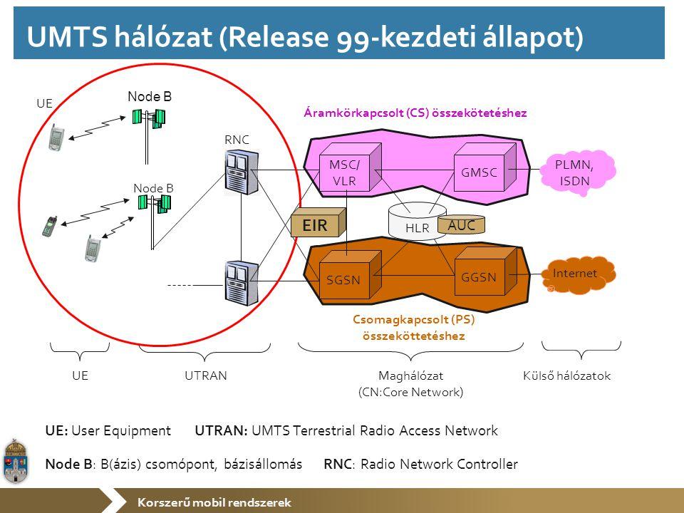 Korszerű mobil rendszerek UE Node B RNC MSC/ VLR SGSN Node B HLR GMSC Internet PLMN, ISDN UTRAN Maghálózat (CN:Core Network) Külső hálózatok GGSN UE Áramkörkapcsolt (CS) összekötetéshez Csomagkapcsolt (PS) összeköttetéshez UE: User Equipment UTRAN: UMTS Terrestrial Radio Access Network Node B: B(ázis) csomópont, bázisállomás RNC: Radio Network Controller AUC EIR UMTS hálózat (Release 99-kezdeti állapot)