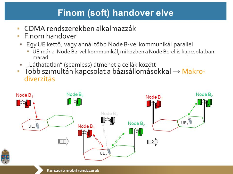 """Korszerű mobil rendszerek  CDMA rendszerekben alkalmazzák  Finom handover  Egy UE kettő, vagy annál több Node B-vel kommunikál parallel  UE már a Node B2-vel kommunikál, miközben a Node B1-el is kapcsolatban marad  """"Láthatatlan (seamless) átmenet a cellák között  Több szimultán kapcsolat a bázisállomásokkal → Makro- diverzitás Finom (soft) handover elve Node B 1 Node B 2 1 UE a Node B 1 Node B 2 2 UE a Node B 1 Node B 2 UE a Node B 3"""