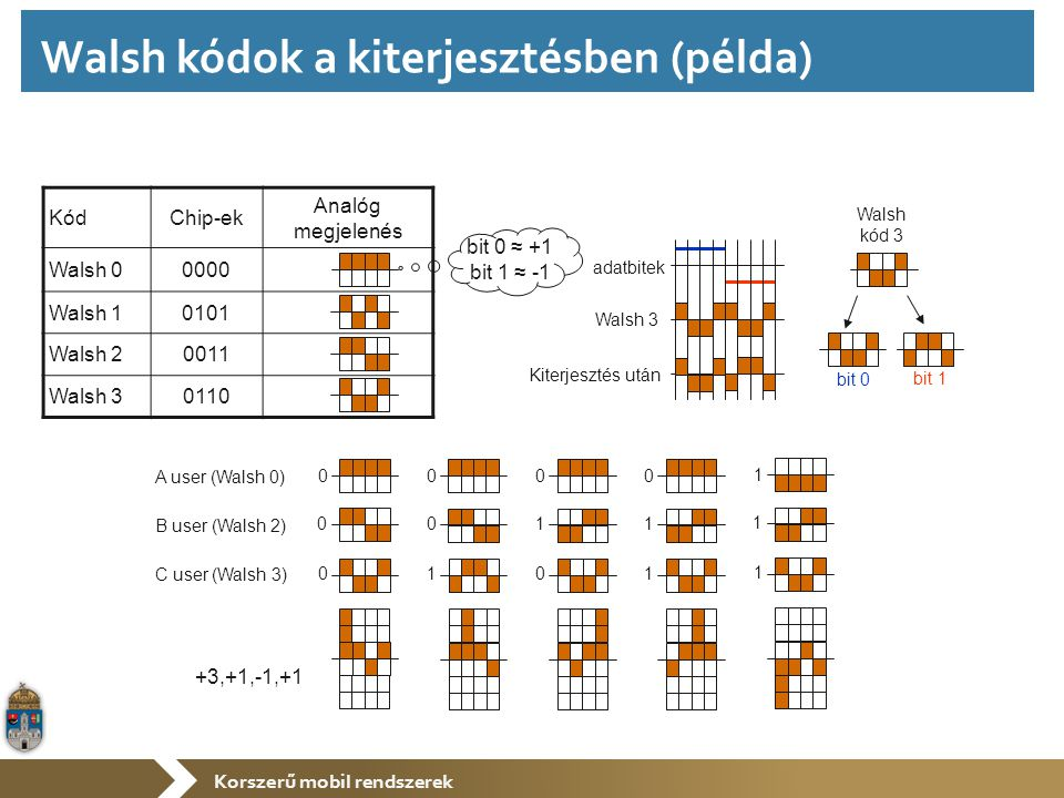 Korszerű mobil rendszerek KódChip-ek Analóg megjelenés Walsh 00000 Walsh 10101 Walsh 20011 Walsh 30110 bit 0 ≈ +1 bit 1 ≈ -1 Walsh kód 3 bit 0 bit 1 adatbitek Walsh 3 Kiterjesztés után A user (Walsh 0) B user (Walsh 2) C user (Walsh 3) 0 0 0 0 0 1 0 1 0 0 1 1 1 1 1 +3,+1,-1,+1 Walsh kódok a kiterjesztésben (példa)