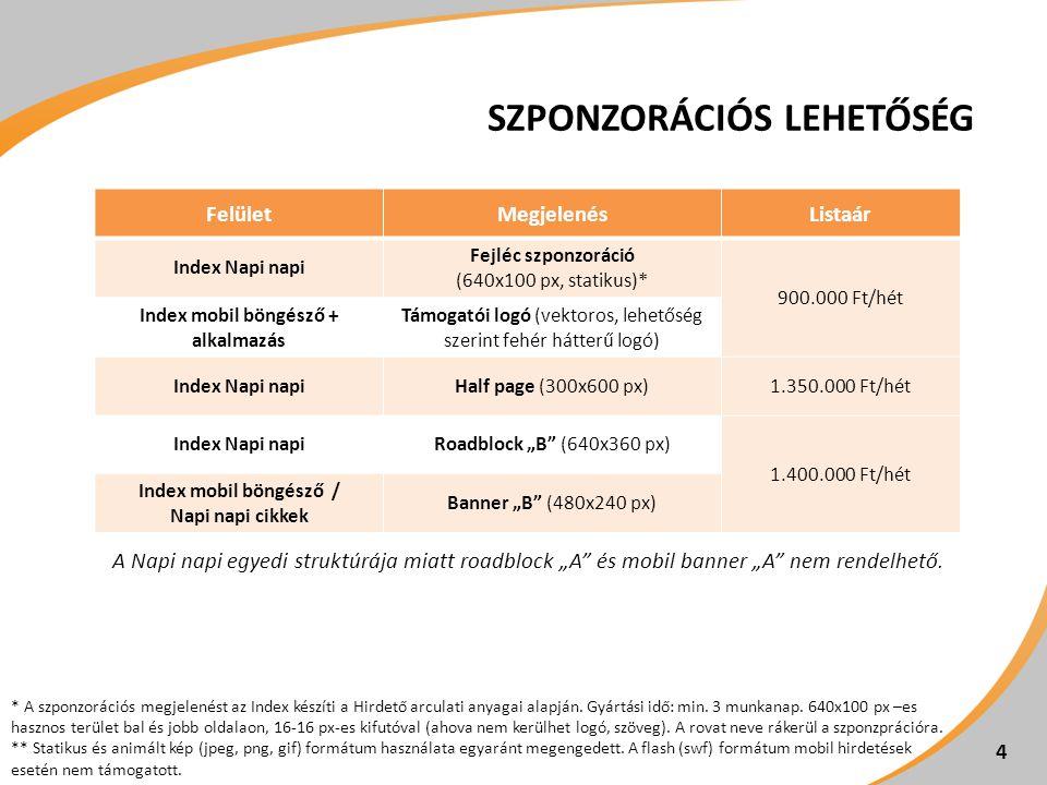 """SZPONZORÁCIÓS LEHETŐSÉG 4 FelületMegjelenésListaár Index Napi napi Fejléc szponzoráció (640x100 px, statikus)* 900.000 Ft/hét Index mobil böngésző + alkalmazás Támogatói logó (vektoros, lehetőség szerint fehér hátterű logó) Index Napi napiHalf page (300x600 px)1.350.000 Ft/hét Index Napi napiRoadblock """"B (640x360 px) 1.400.000 Ft/hét Index mobil böngésző / Napi napi cikkek Banner """"B (480x240 px) * A szponzorációs megjelenést az Index készíti a Hirdető arculati anyagai alapján."""
