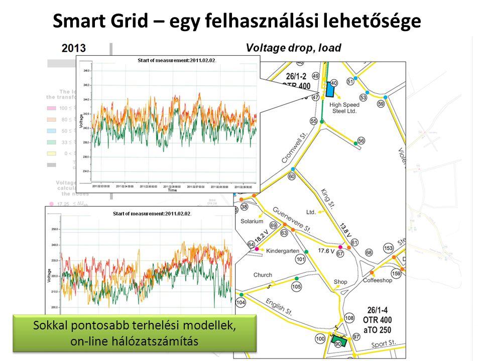 Smart Grid – egy felhasználási lehetősége Sokkal pontosabb terhelési modellek, on-line hálózatszámítás
