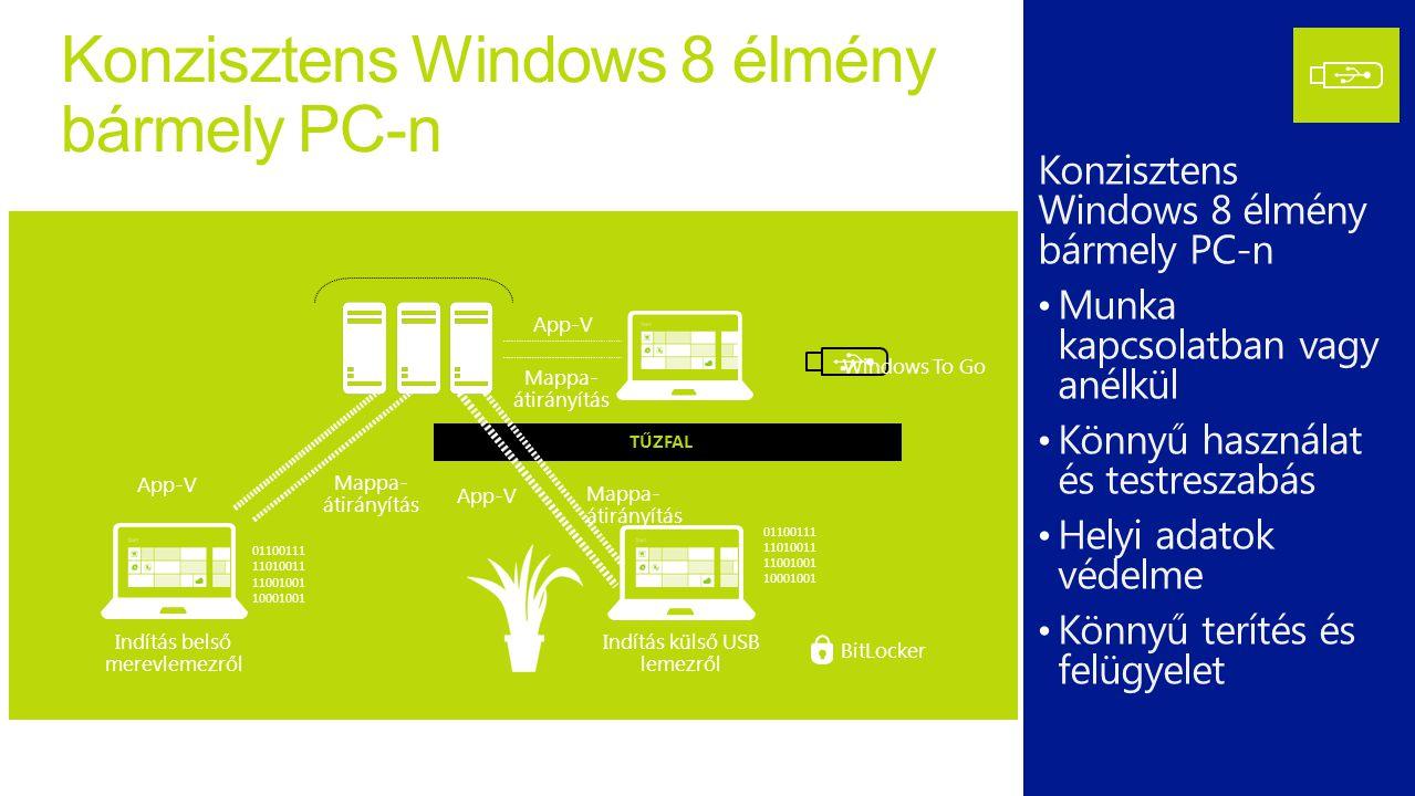 Konzisztens Windows 8 élmény bármely PC-n Munka kapcsolatban vagy anélkül Könnyű használat és testreszabás Helyi adatok védelme Könnyű terítés és felügyelet 01100111 11010011 11001001 10001001 Indítás belső merevlemezről TŰZFAL App-V Mappa- átirányítás 01100111 11010011 11001001 10001001 BitLocker Indítás külső USB lemezről App-V Mappa- átirányítás Windows To Go App-V Mappa- átirányítás * bármely Windows 7 és Windows 8-ra kész hardver esetén