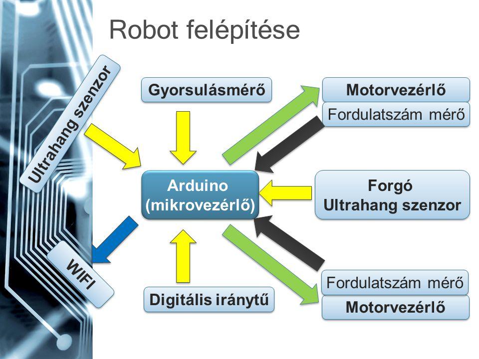 Robot felépítése Arduino (mikrovezérlő) Arduino (mikrovezérlő) Motorvezérlő Digitális iránytű Fordulatszám mérő Motorvezérlő Fordulatszám mérő Ultraha