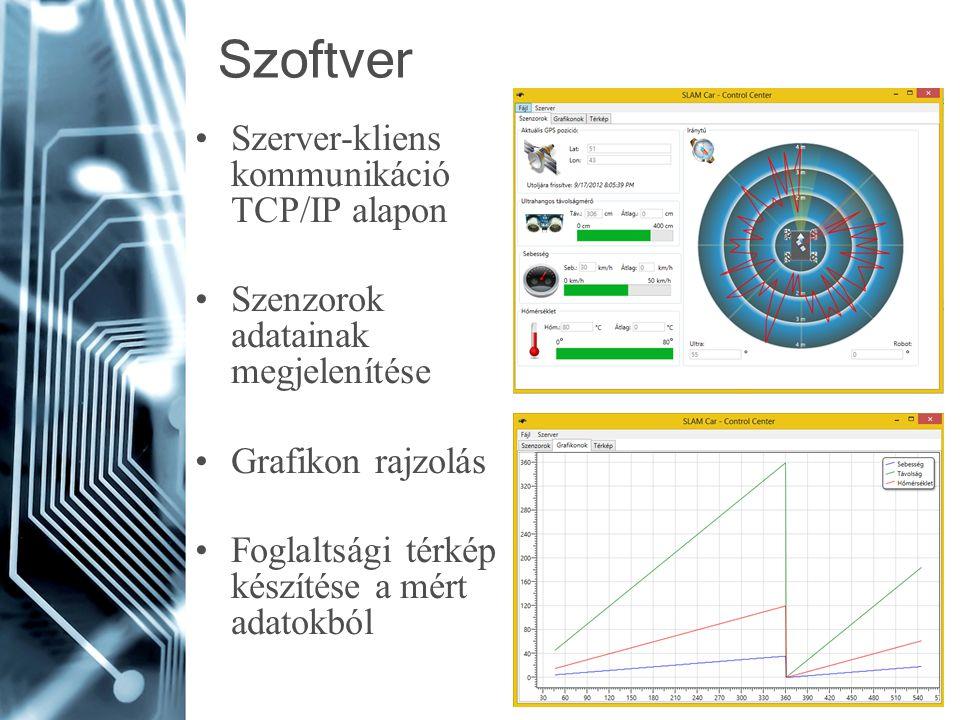 Szoftver Szerver-kliens kommunikáció TCP/IP alapon Szenzorok adatainak megjelenítése Grafikon rajzolás Foglaltsági térkép készítése a mért adatokból