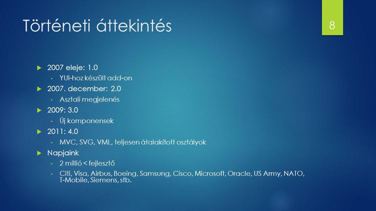 Történeti áttekintés  2007 eleje: 1.0 YUI-hoz készült add-on  2007. december: 2.0 Asztali megjelenés  2009: 3.0 Új komponensek  2011: 4.0 MVC, SVG