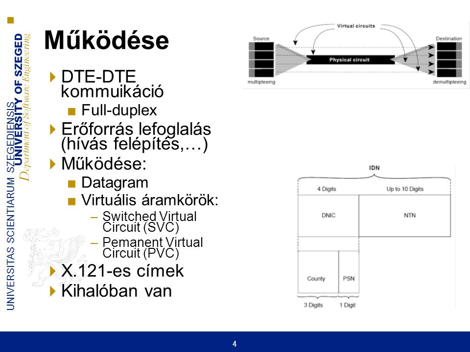 UNIVERSITY OF SZEGED D epartment of Software Engineering UNIVERSITAS SCIENTIARUM SZEGEDIENSIS 4 Működése  DTE-DTE kommuikáció ■Full-duplex  Erőforrá