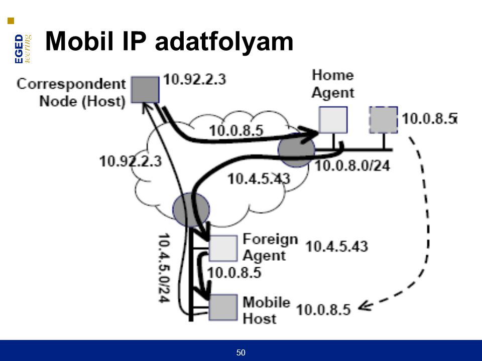 UNIVERSITY OF SZEGED D epartment of Software Engineering UNIVERSITAS SCIENTIARUM SZEGEDIENSIS 50 Mobil IP adatfolyam