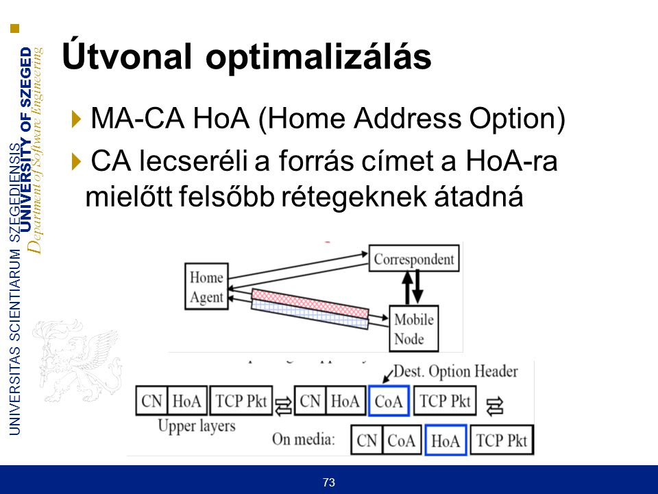 UNIVERSITY OF SZEGED D epartment of Software Engineering UNIVERSITAS SCIENTIARUM SZEGEDIENSIS 73 Útvonal optimalizálás  MA-CA HoA (Home Address Optio