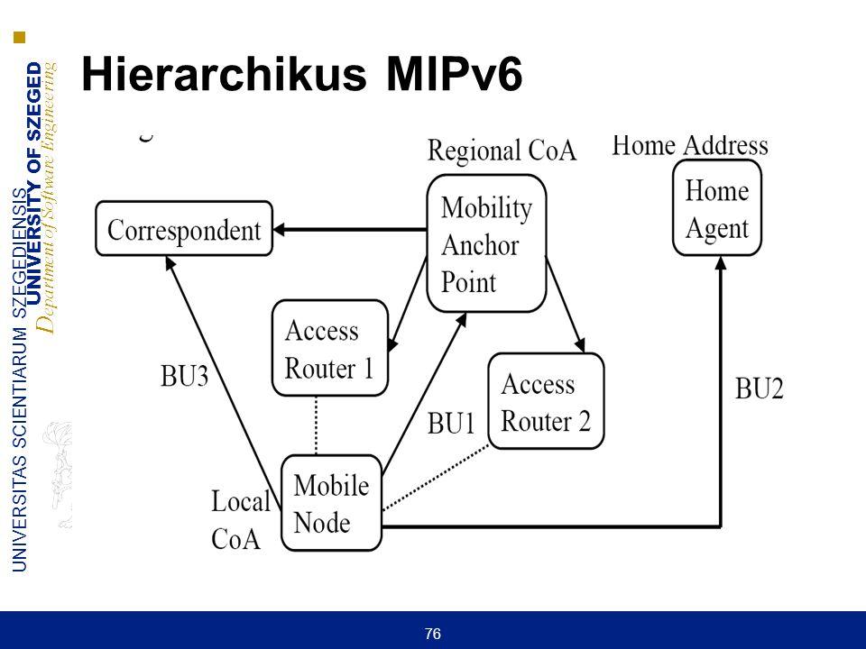 UNIVERSITY OF SZEGED D epartment of Software Engineering UNIVERSITAS SCIENTIARUM SZEGEDIENSIS 76 Hierarchikus MIPv6