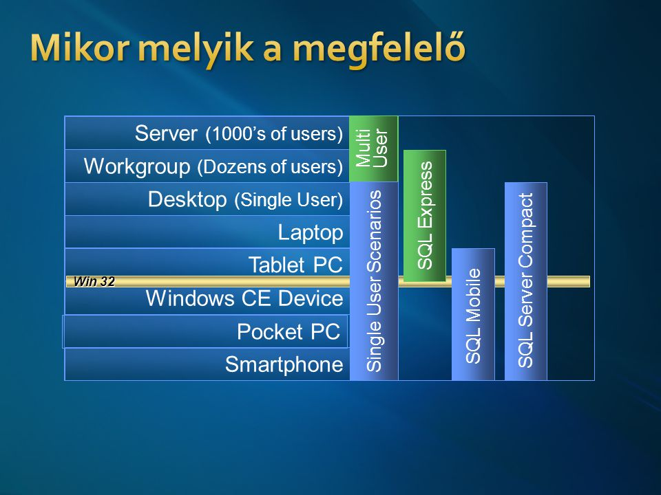 Server (1000's of users) Workgroup (Dozens of users) Desktop (Single User) Laptop Tablet PC Windows CE Device Pocket PC Smartphone Win 32 SQL Mobile SQL Express SQL Server SQL Server Compact Multi User Single User Scenarios