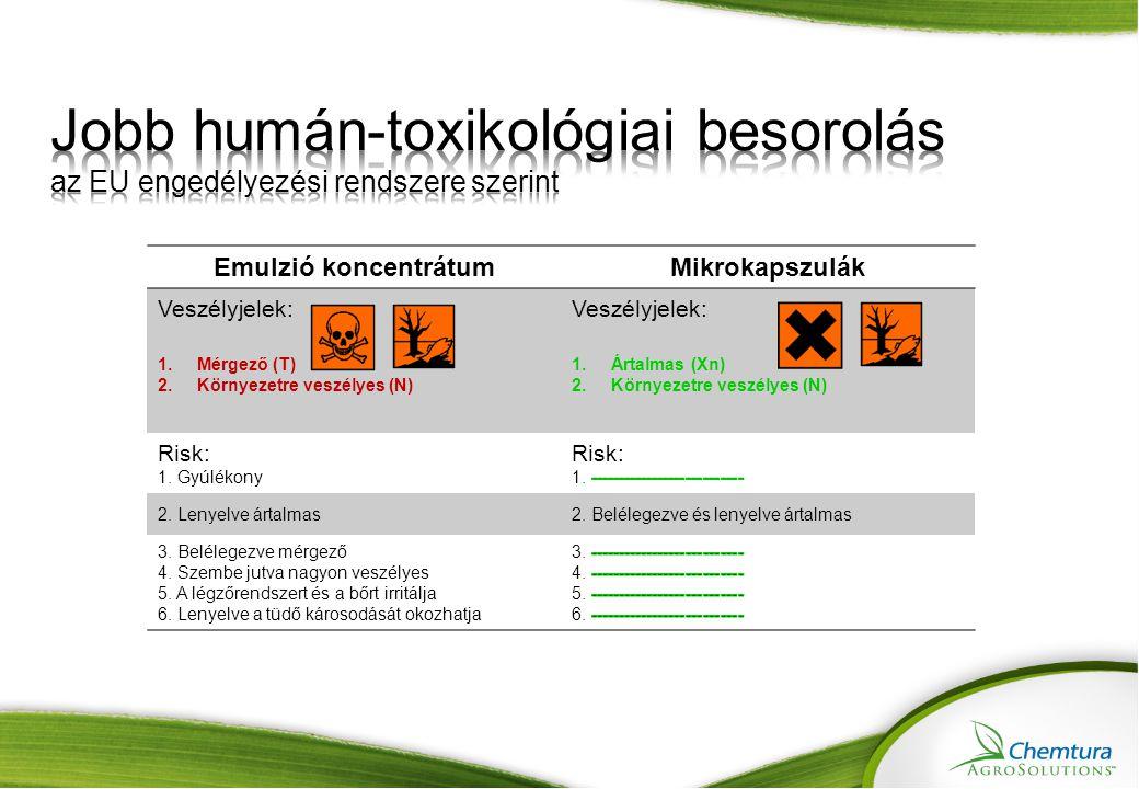 Emulzió koncentrátumMikrokapszulák Veszélyjelek: 1.Mérgező (T) 2.Környezetre veszélyes (N) Veszélyjelek: 1.Ártalmas (Xn) 2.Környezetre veszélyes (N) Risk: 1.