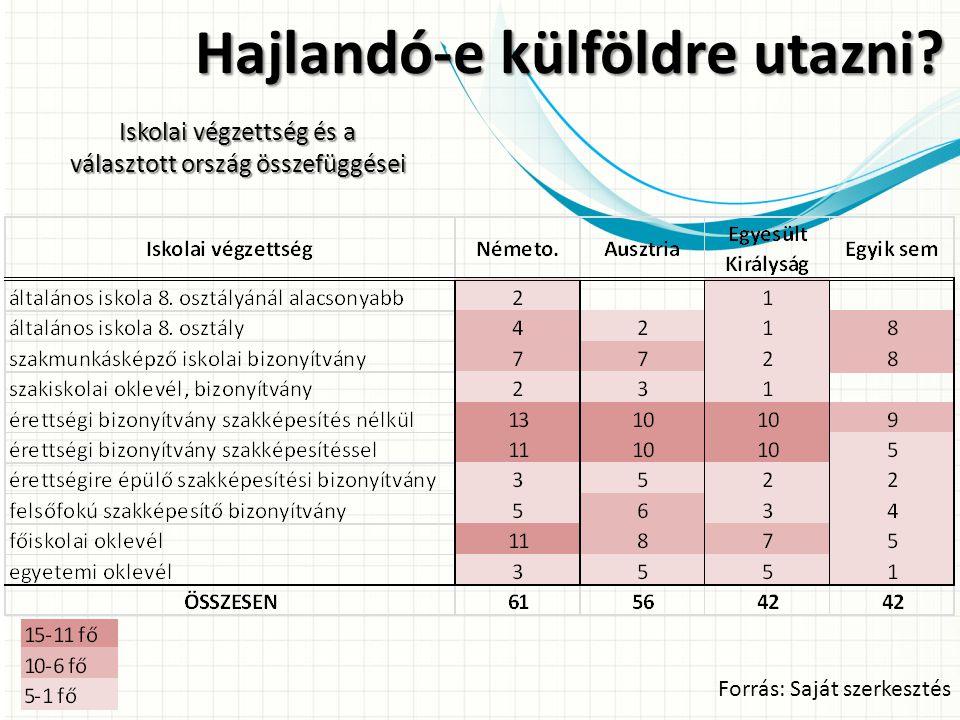 Forrás: Saját szerkesztés Hajlandó-e külföldre utazni? Iskolai végzettség és a választott ország összefüggései
