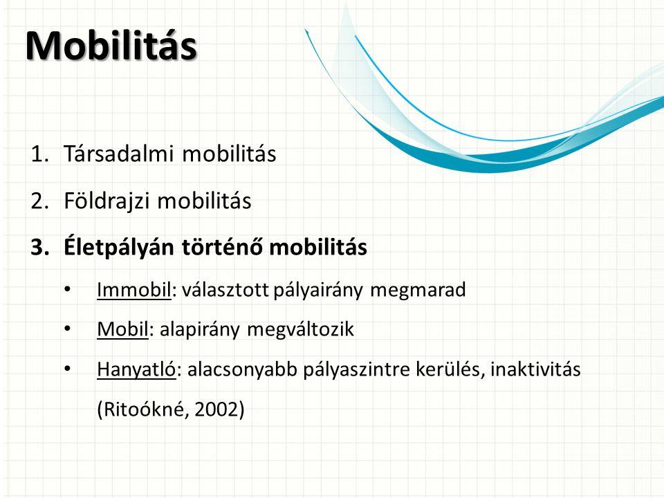Mobilitás 1.Társadalmi mobilitás 2.Földrajzi mobilitás 3.Életpályán történő mobilitás Immobil: választott pályairány megmarad Mobil: alapirány megváltozik Hanyatló: alacsonyabb pályaszintre kerülés, inaktivitás (Ritoókné, 2002)
