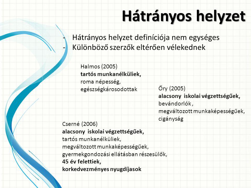 Hátrányos helyzet -Hátrányos helyzet definíciója nem egységes -Különböző szerzők eltérően vélekednek Halmos (2005) tartós munkanélküliek, roma népessé
