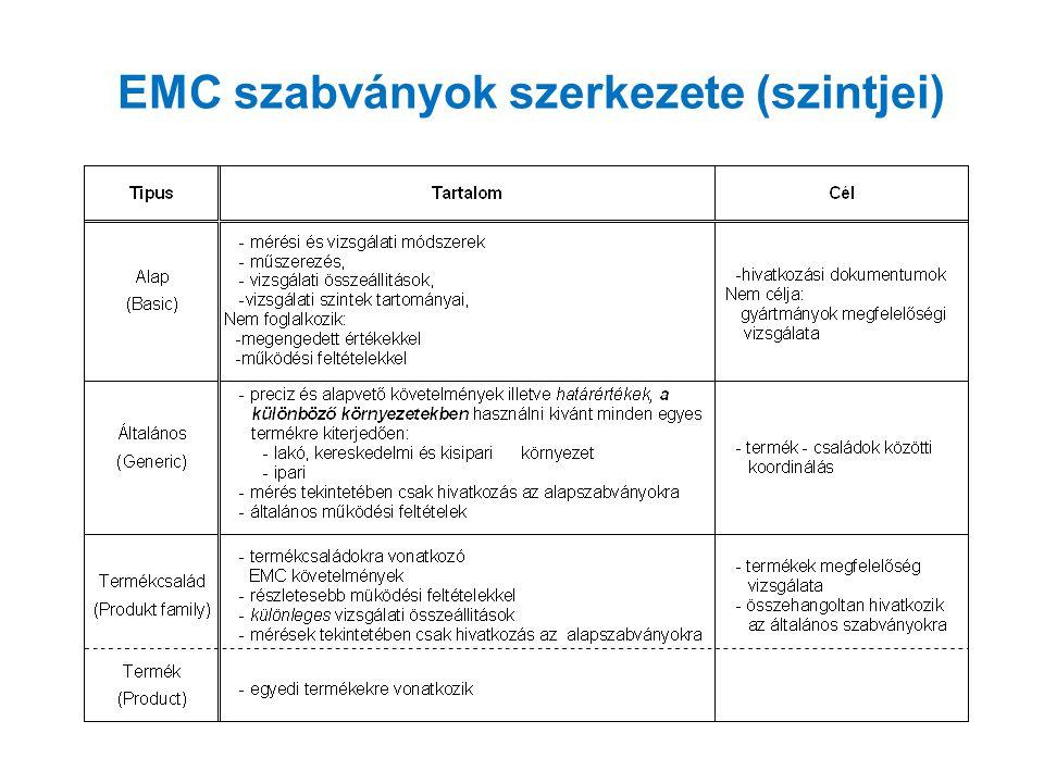 EMC szabványok osztályozás