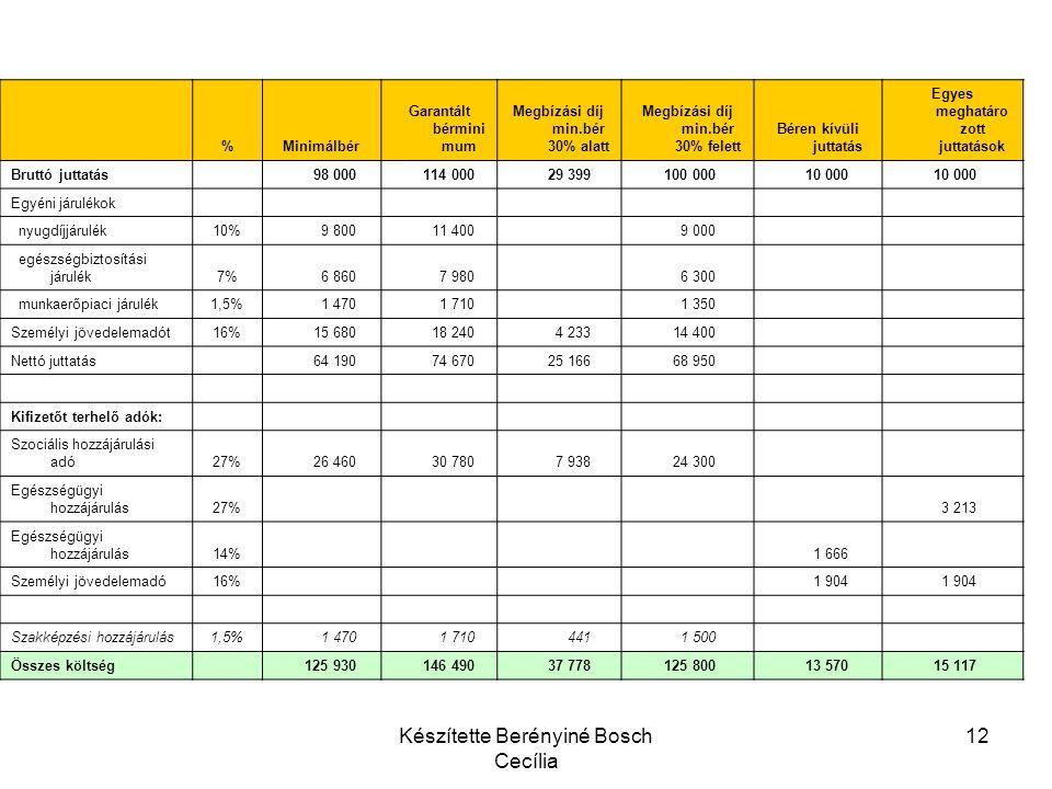 Készítette Berényiné Bosch Cecília 12 %Minimálbér Garantált bérmini mum Megbízási díj min.bér 30% alatt Megbízási díj min.bér 30% felett Béren kívüli