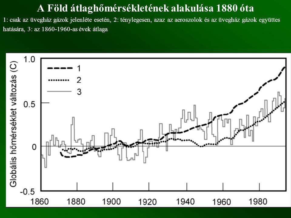 A Föld átlaghőmérsékletének alakulása 1880 óta 1: csak az üvegház gázok jelenléte esetén, 2: ténylegesen, azaz az aeroszolok és az üvegház gázok együt
