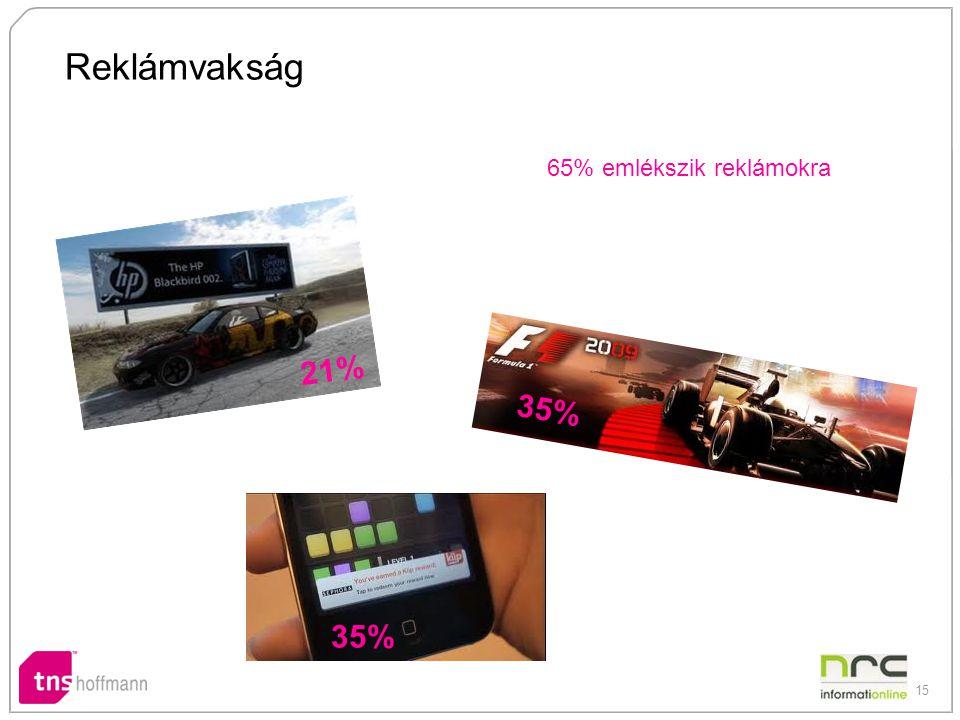 15 Reklámvakság 65% emlékszik reklámokra 21% 35%